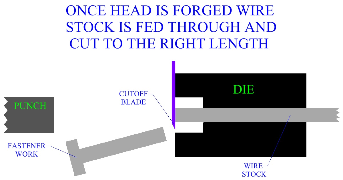 Once Head Is Forged Wire Stock Is Fed Through And Cut To The  Right Length