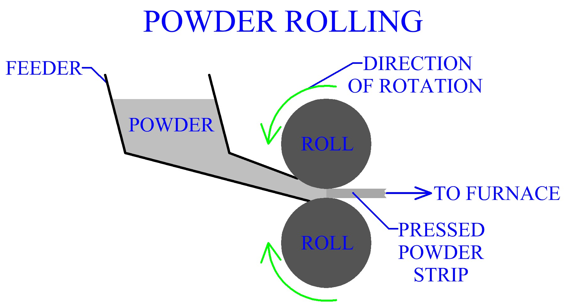 Alternative Powder Processing Methods