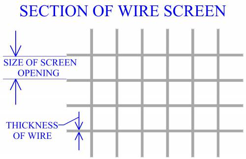 Wire Screen For Powder Particle Measurement