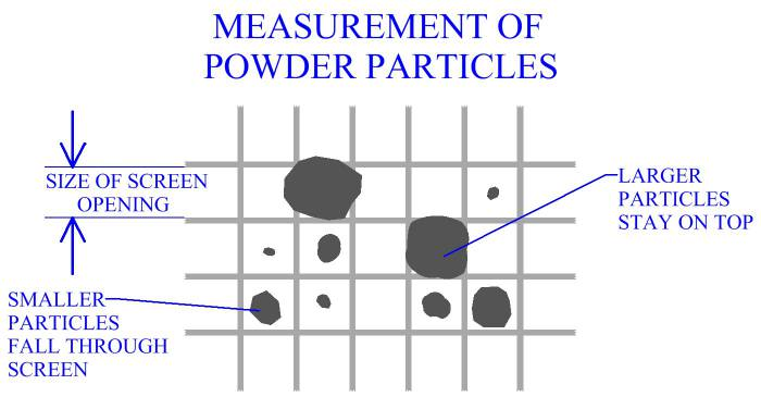 Measuring Of Powder Particles