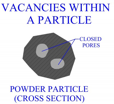 Closed Pores Within Particle