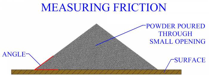 Measuring Friction