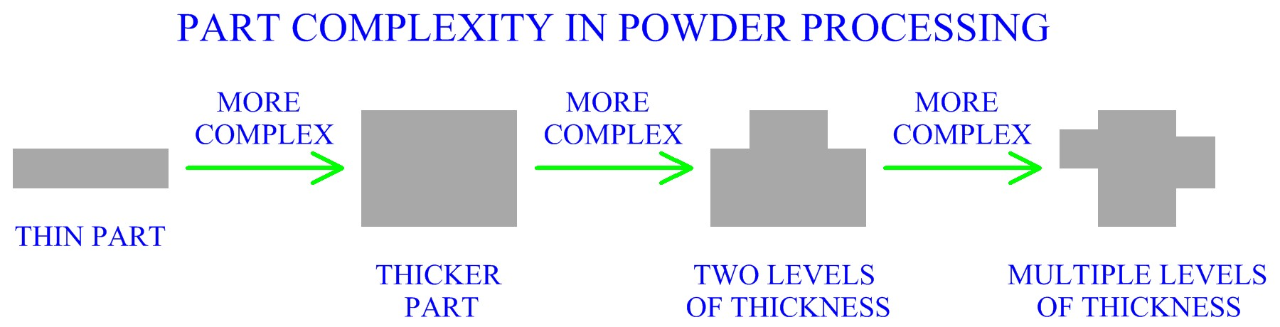 Part Complexity In Powder Processing