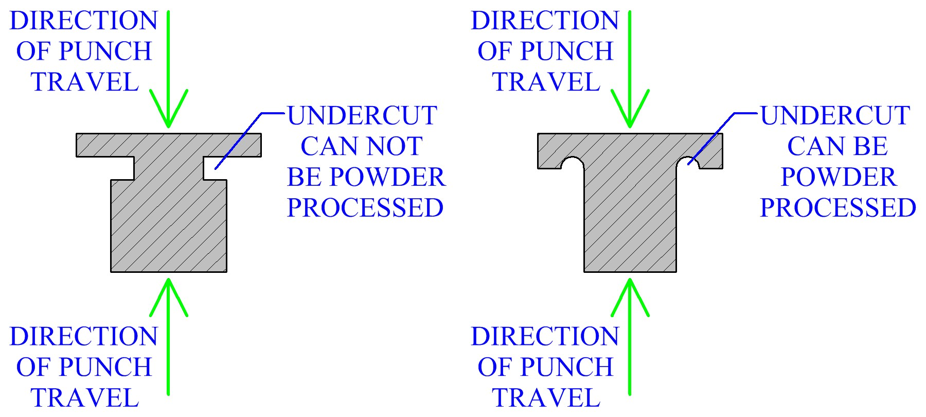 Design Of Undercuts For Powder Processing