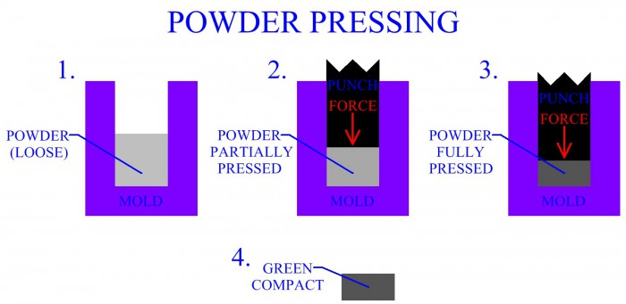 Pressing And Sintering Of Powder Parts