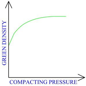 Compacting Pressure Vs. Green Density