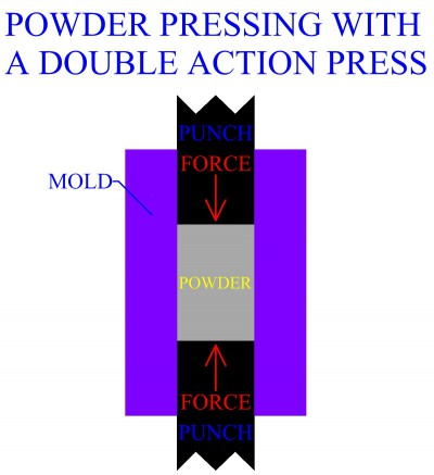 Powder Pressing With A Double Action Press