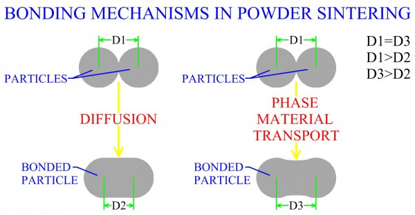 Bonding Mechanisms In Powder Sintering
