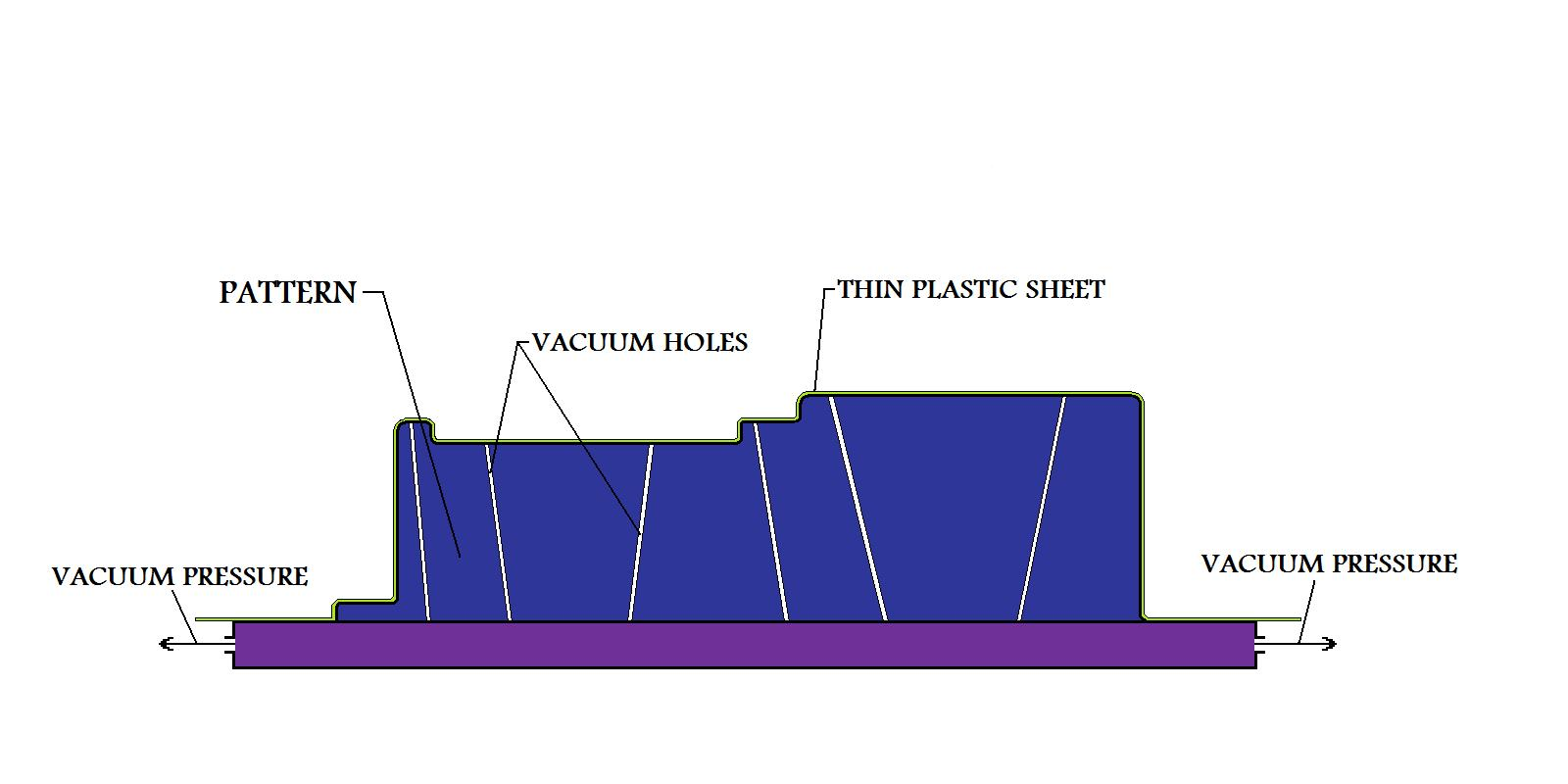 Vacuum Casting Or V Process General Diagram Figure37