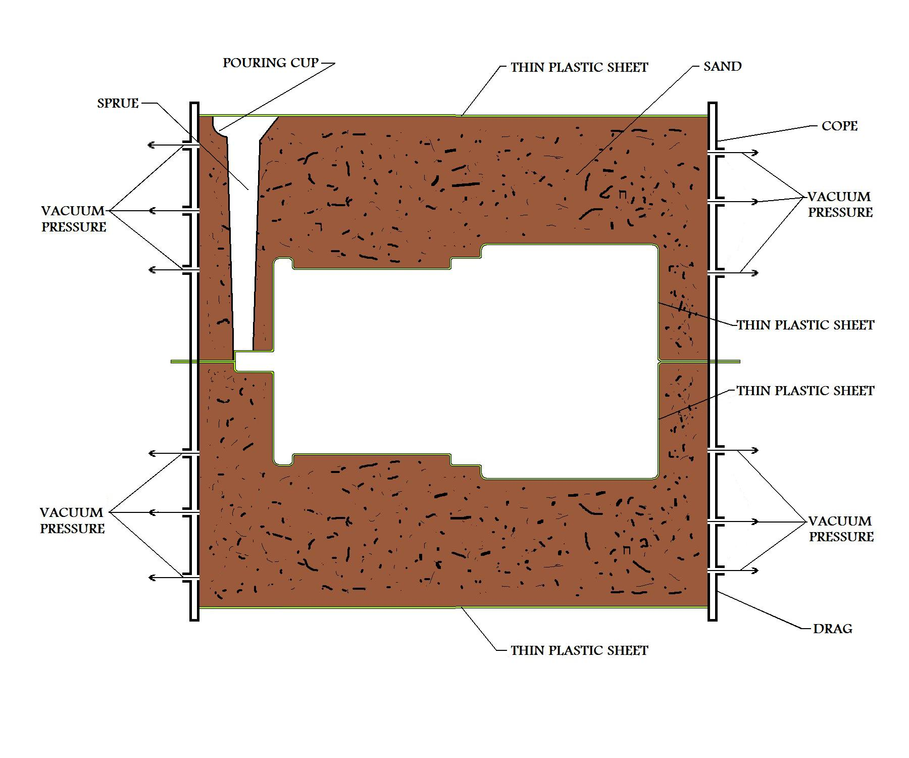 Vacuum Casting or V-process