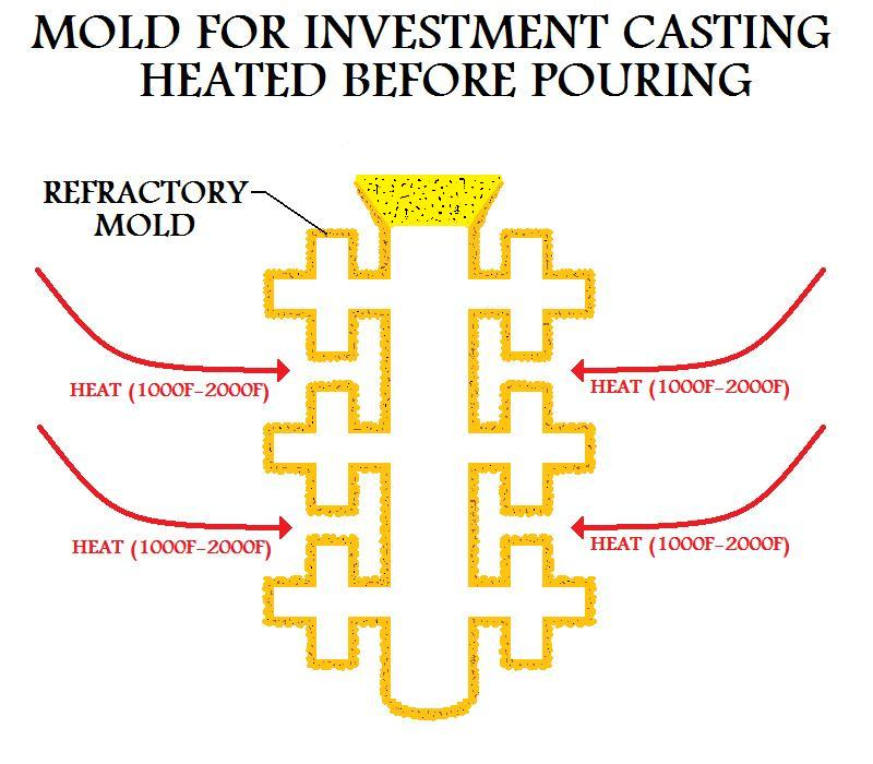 Investment casting process description examples synergy investments logos