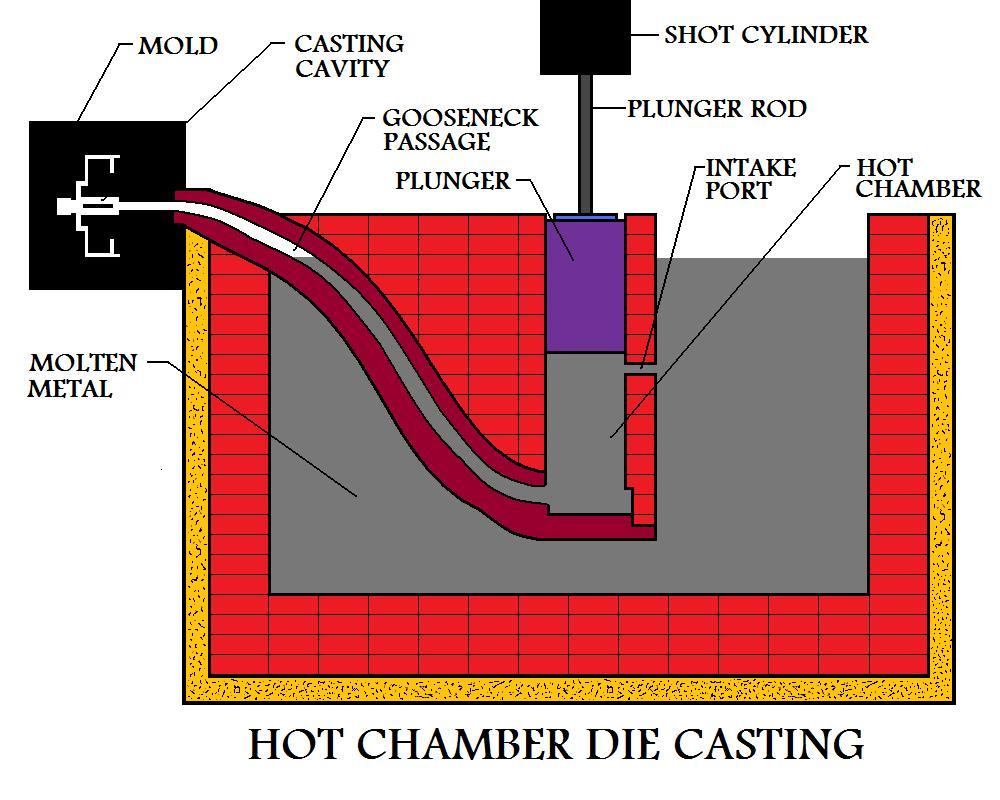 Hot Chamber Die Casting Process Flow Diagram Labelling Operation Is Ready