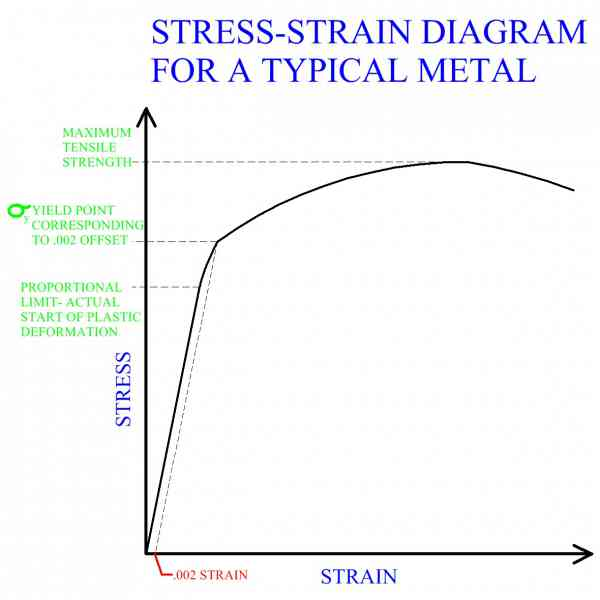 Metal forming stress strain diagram for a typical metal ccuart Image collections
