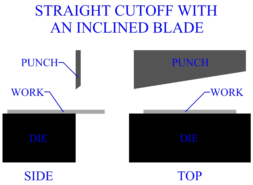 Punching and penetration factor