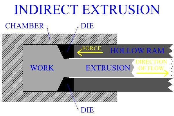 Metal Extrusion