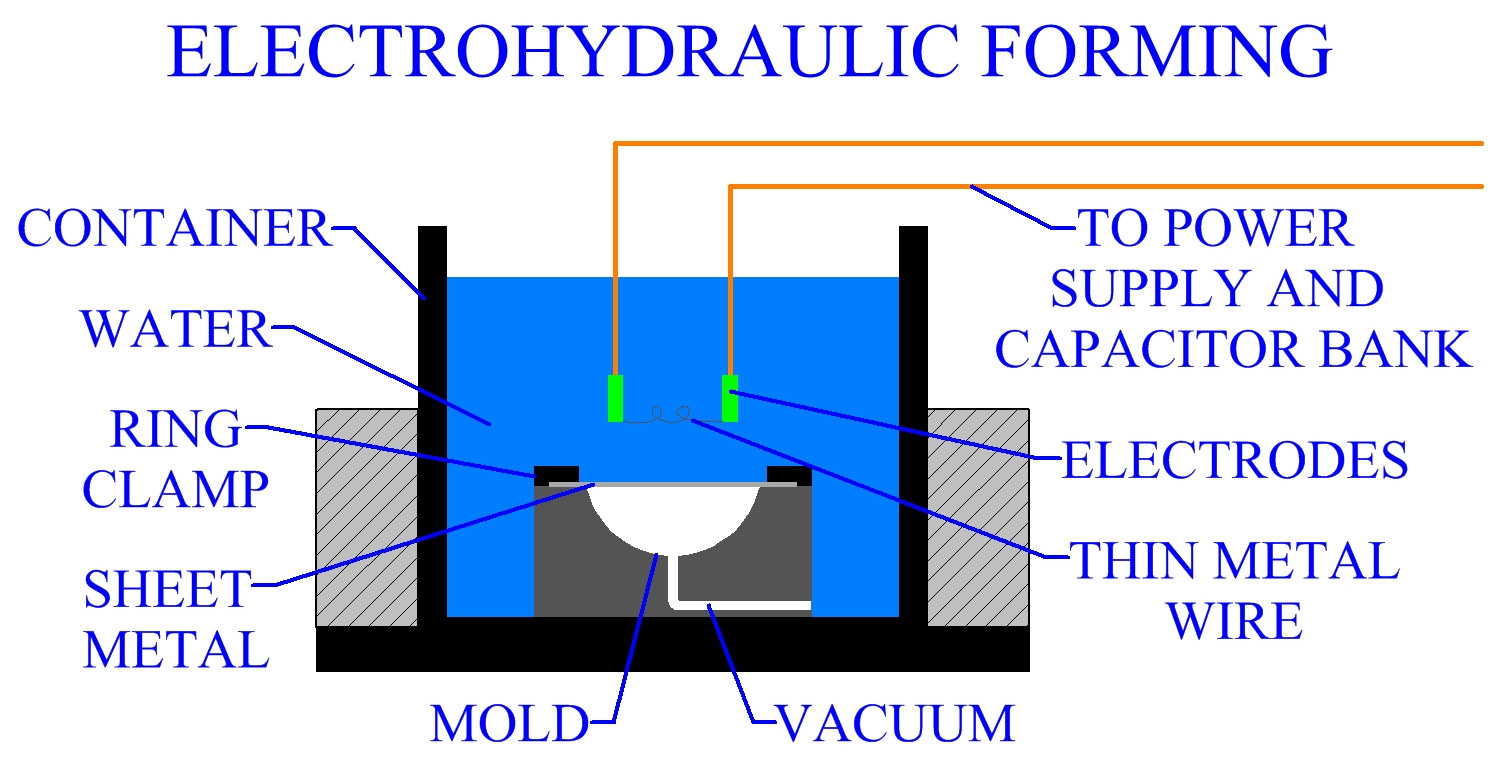 High Energy Rate Forming Of Sheet Metal