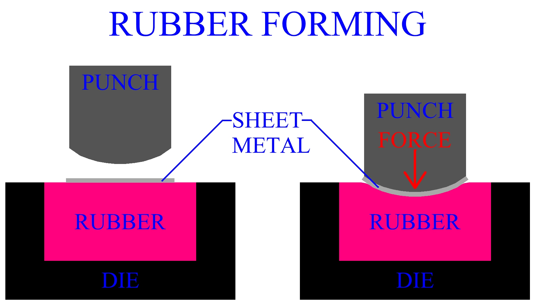 Rubber Forming Of Sheet Metal