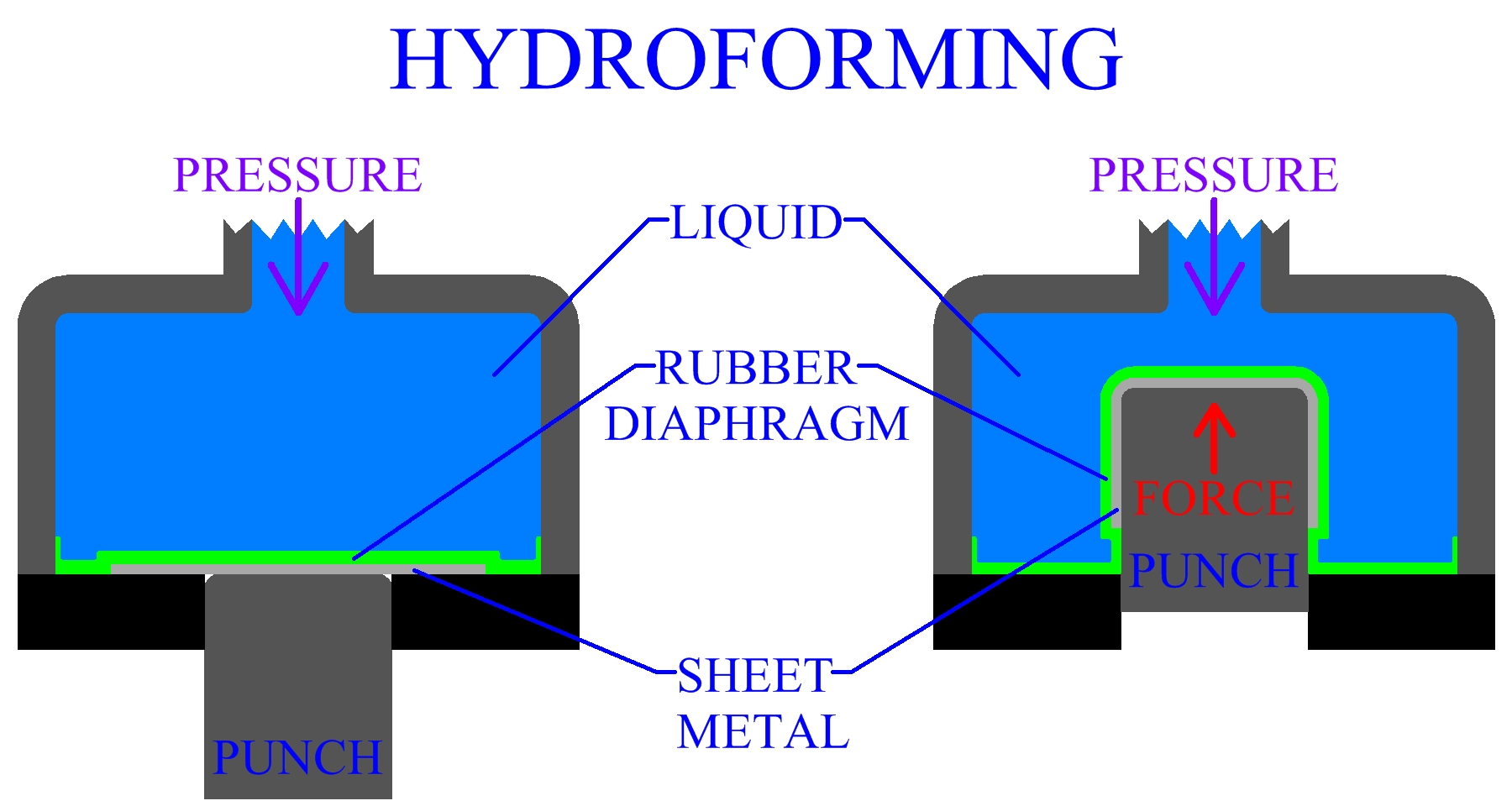 Metal forming and penetration factor help
