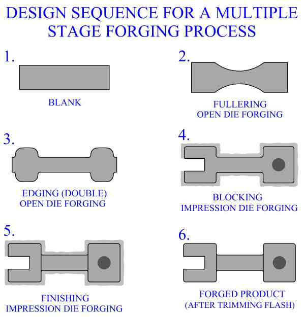 design sequence for a multiple stage metal forging process