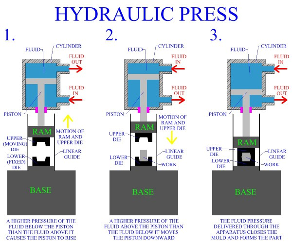 Hydraulic And Mechanical Presses