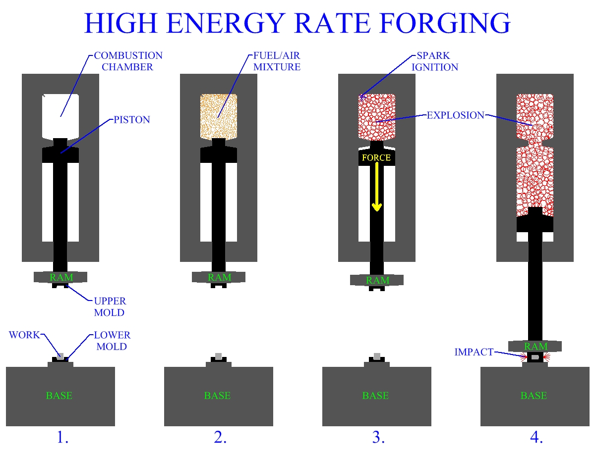 High Energy Rate Forging