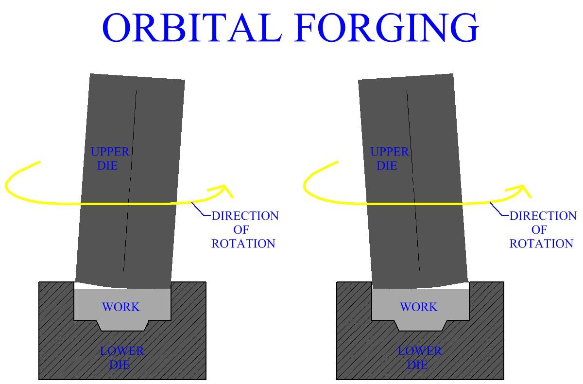 Orbital Forging