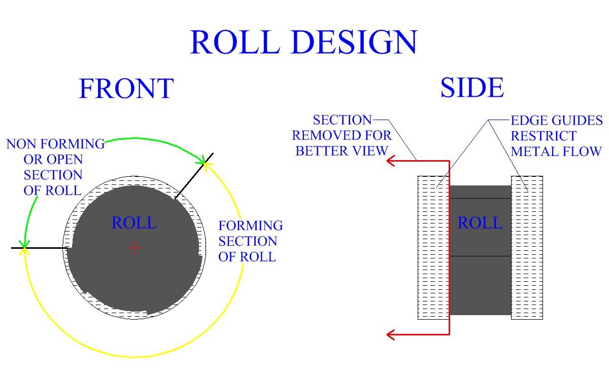 roll design