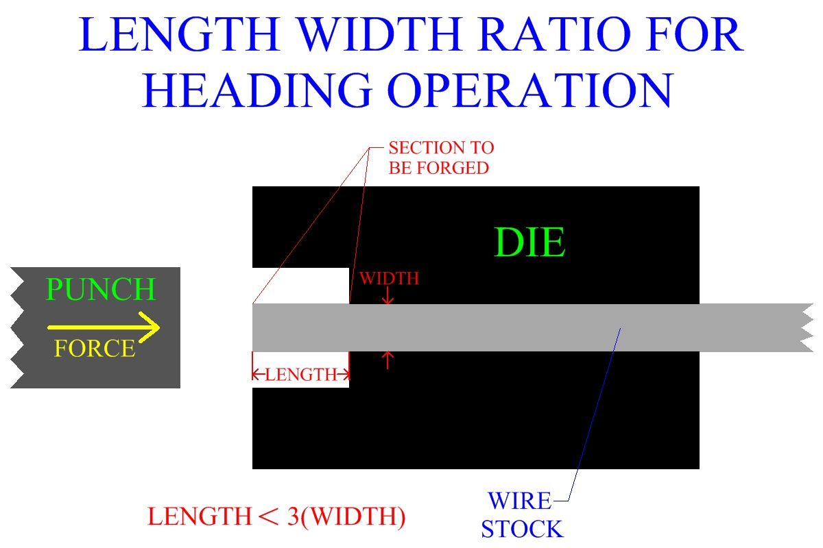 Heading or upset forging length width ratio for upset forging ccuart Images